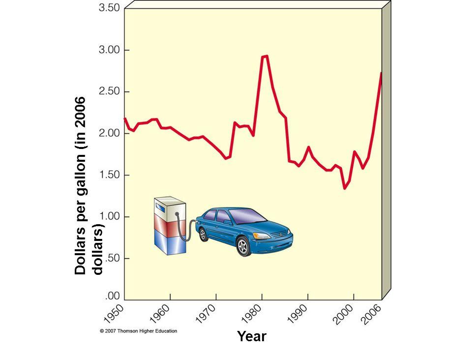 Dollars per gallon (in 2006 dollars) Year