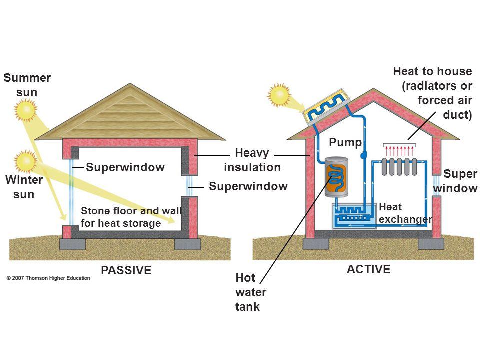 Summer sun Heat to house (radiators or forced air duct) Pump Heavy insulation Superwindow Hot water tank Winter sun Super window Heat exchanger Stone