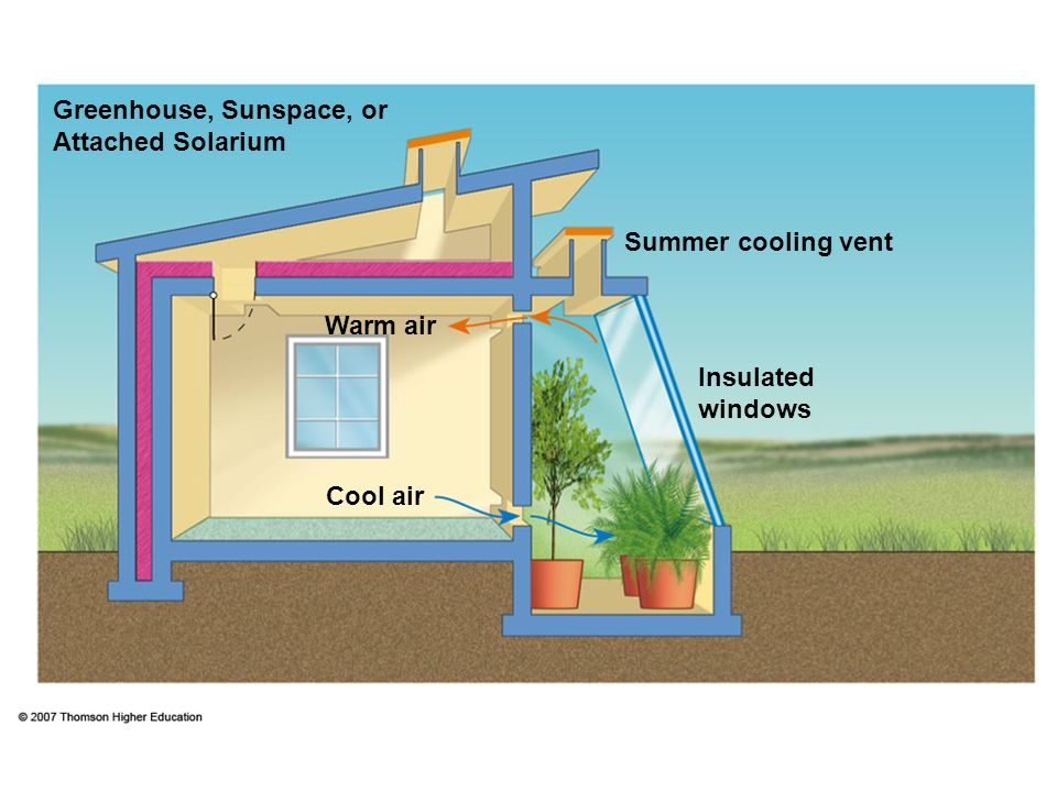 Greenhouse, Sunspace, or Attached Solarium Summer cooling vent Warm air Insulated windows Cool air