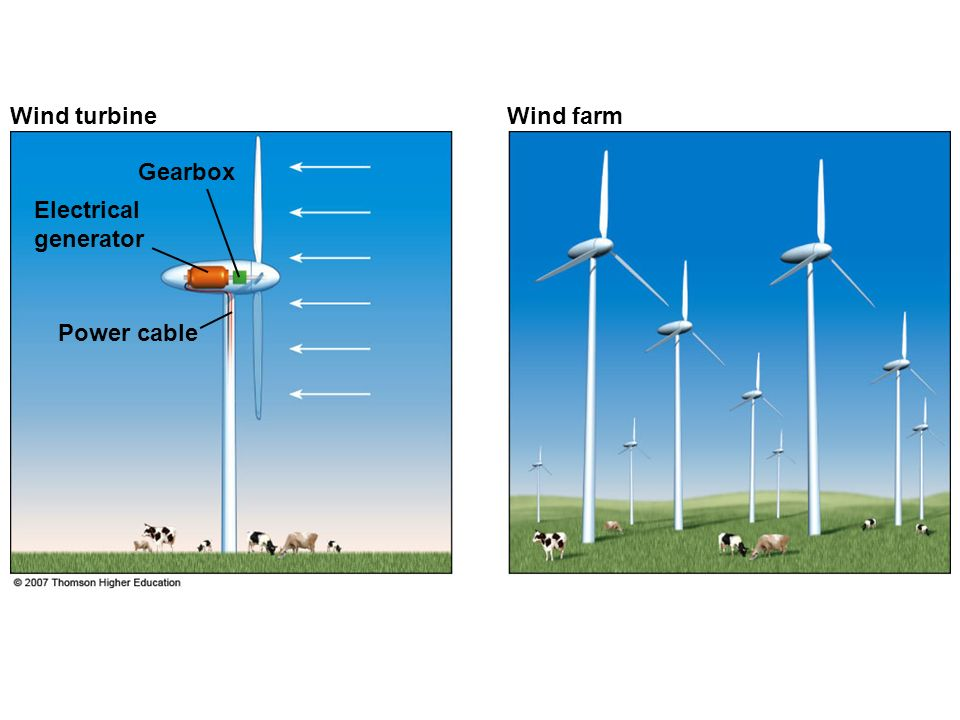 Gearbox Electrical generator Power cable Wind turbineWind farm