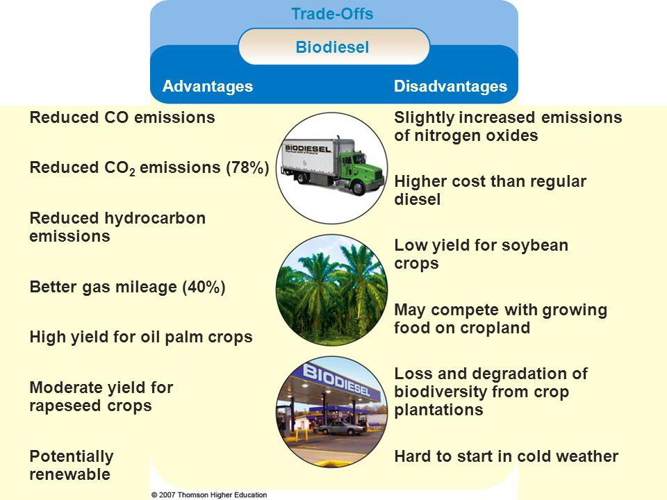 Trade-Offs Biodiesel AdvantagesDisadvantages Reduced CO emissionsSlightly increased emissions of nitrogen oxides Reduced CO 2 emissions (78%) Higher c