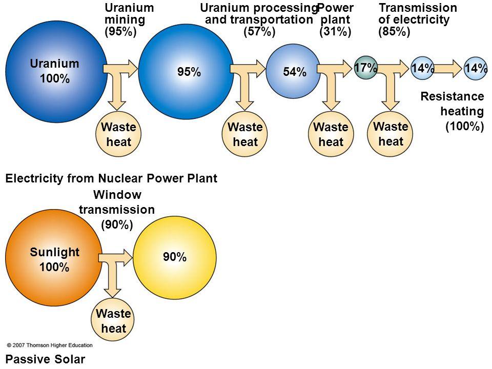 Uranium mining (95%) Uranium processing and transportation (57%) Power plant (31%) Transmission of electricity (85%) Resistance heating (100%) Uranium