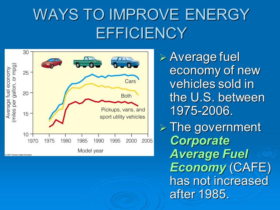 WAYS TO IMPROVE ENERGY EFFICIENCY Average fuel economy of new vehicles sold in the U.S. between 1975-2006. Average fuel economy of new vehicles sold i