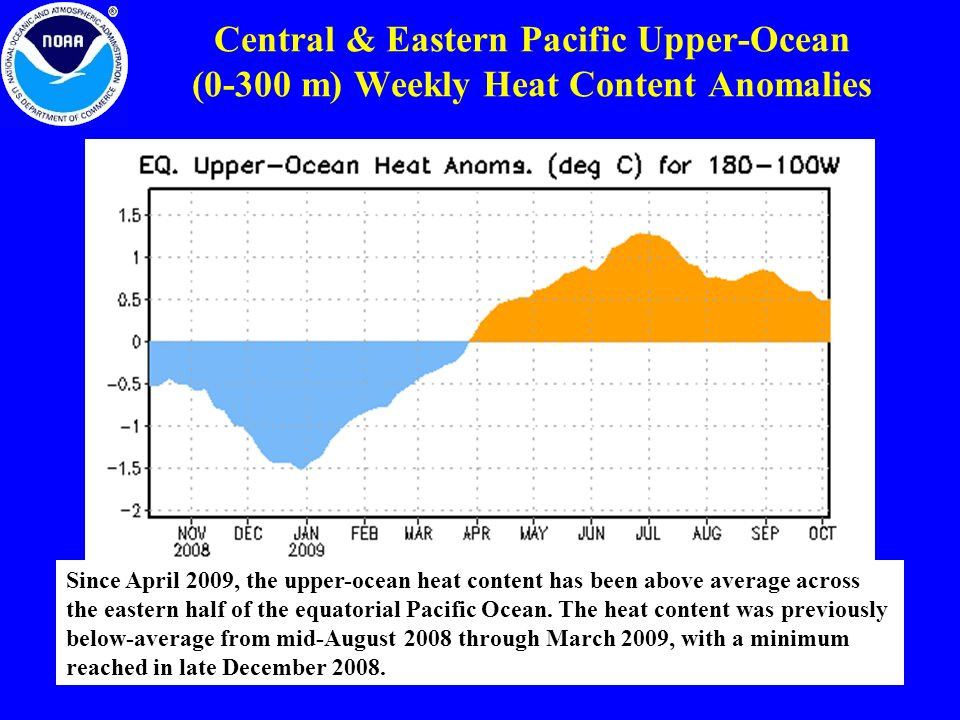 Central & Eastern Pacific Upper-Ocean (0-300 m) Weekly Heat Content Anomalies Since April 2009, the upper-ocean heat content has been above average across the eastern half of the equatorial Pacific Ocean.