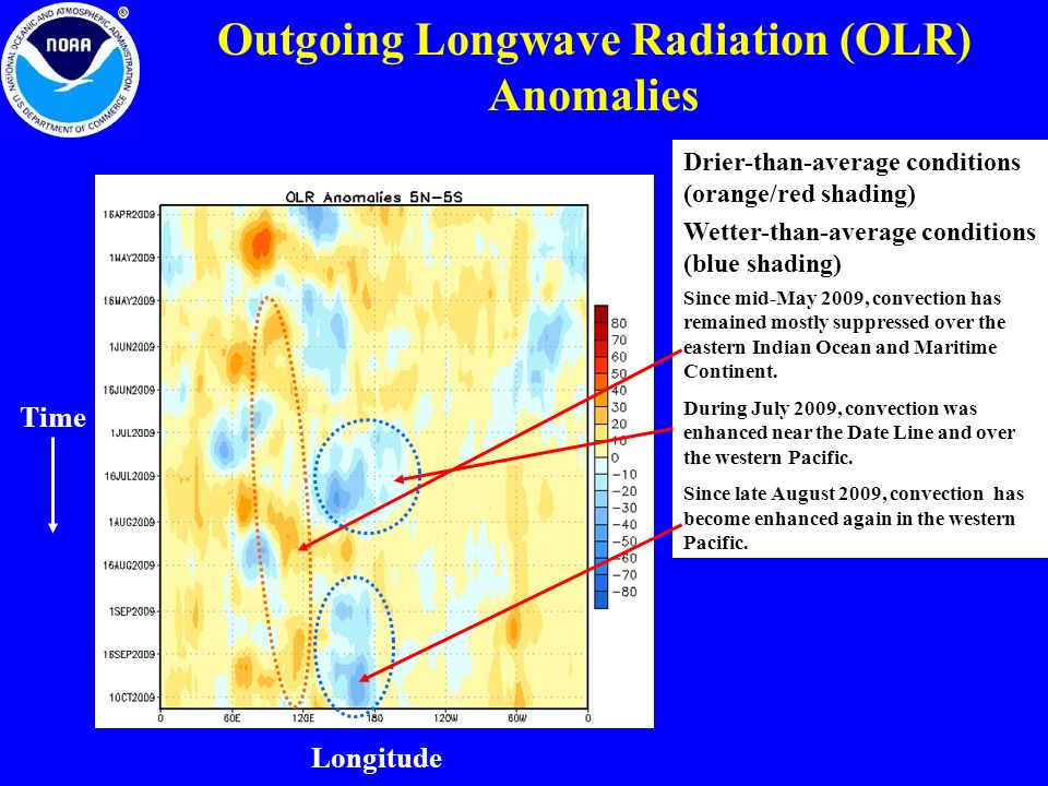 Outgoing Longwave Radiation (OLR) Anomalies Wetter-than-average conditions (blue shading) Drier-than-average conditions (orange/red shading) Since mid-May 2009, convection has remained mostly suppressed over the eastern Indian Ocean and Maritime Continent.