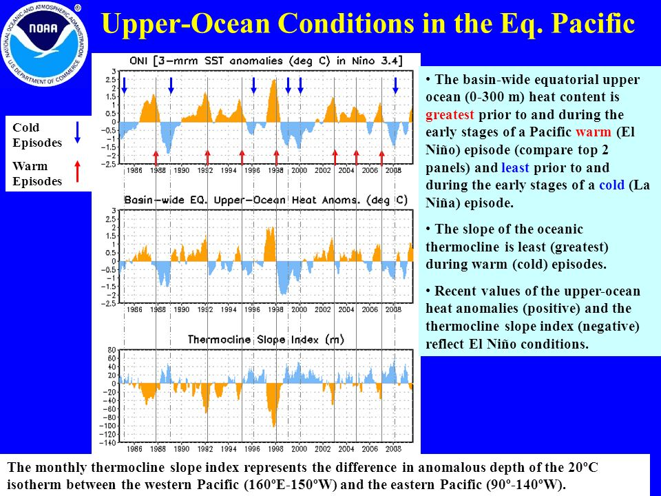 The monthly thermocline slope index represents the difference in anomalous depth of the 20ºC isotherm between the western Pacific (160ºE-150ºW) and the eastern Pacific (90º-140ºW).