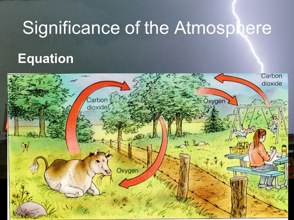 Significance of the Atmosphere Equation