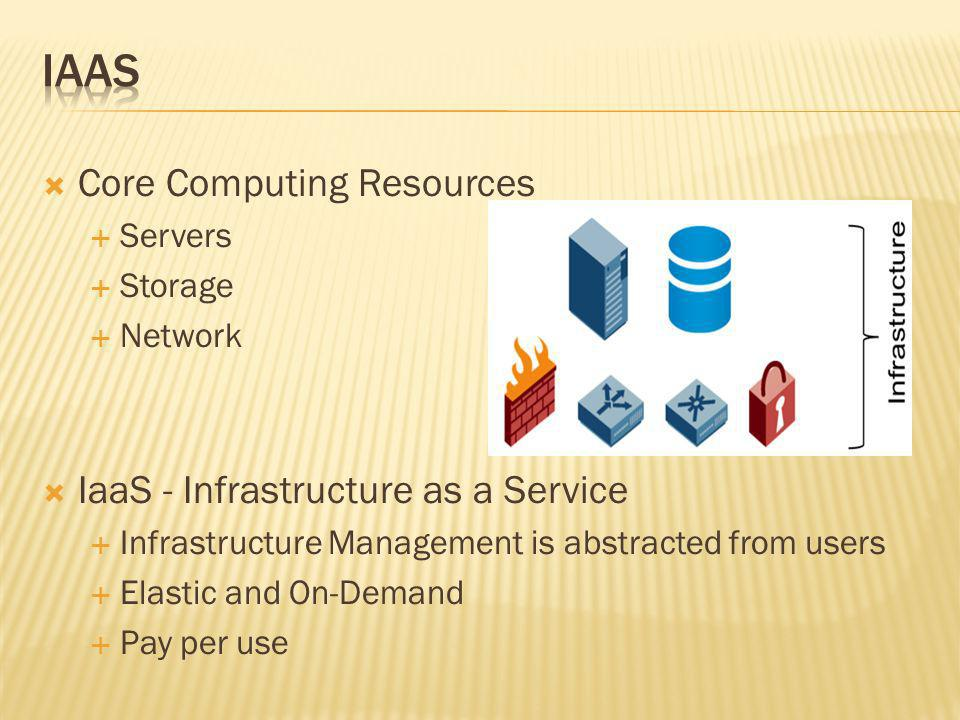 Core Computing Resources Servers Storage Network IaaS - Infrastructure as a Service Infrastructure Management is abstracted from users Elastic and On-Demand Pay per use