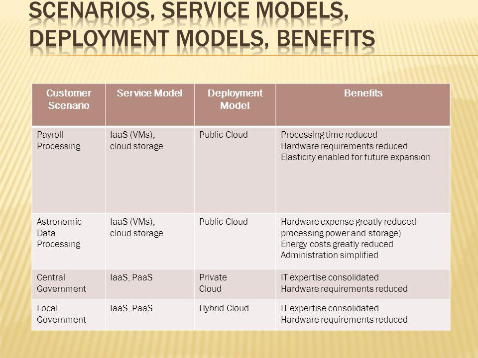 Customer Scenario Service ModelDeployment Model Benefits Payroll Processing IaaS (VMs), cloud storage Public CloudProcessing time reduced Hardware requirements reduced Elasticity enabled for future expansion Astronomic Data Processing IaaS (VMs), cloud storage Public CloudHardware expense greatly reduced processing power and storage) Energy costs greatly reduced Administration simplified Central Government IaaS, PaaSPrivate Cloud IT expertise consolidated Hardware requirements reduced Local Government IaaS, PaaSHybrid CloudIT expertise consolidated Hardware requirements reduced