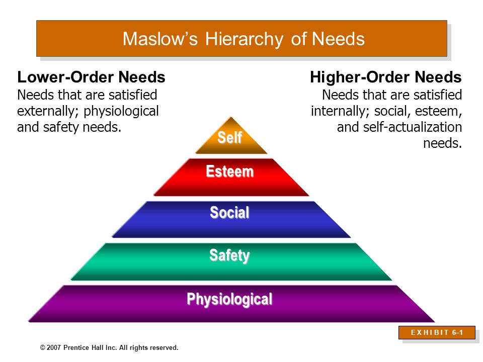 © 2007 Prentice Hall Inc. All rights reserved. Maslows Hierarchy of Needs Theory Hierarchy of Needs Theory There is a hierarchy of five needsphysiolog