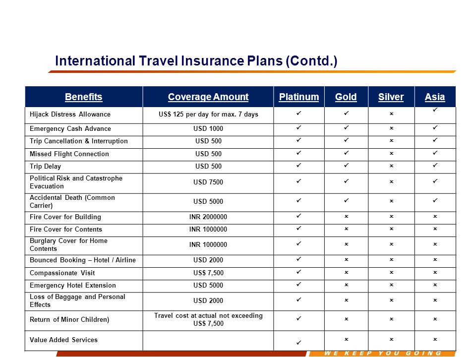 International Travel Insurance Plans (Contd.) BenefitsCoverage AmountPlatinumGoldSilverAsia Hijack Distress AllowanceUS$ 125 per day for max.