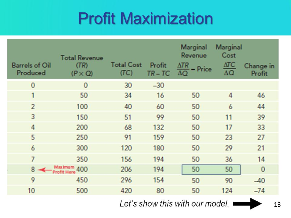 Profit Maximization Lets show this with our model. 13