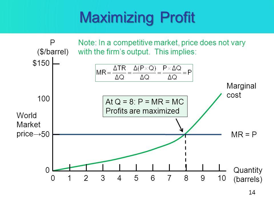 Maximizing Profit P ($/barrel) Quantity (barrels) 010234567891 100 $150 50 0 MR = P Marginal cost At Q = 8: P = MR = MC Profits are maximized World Ma
