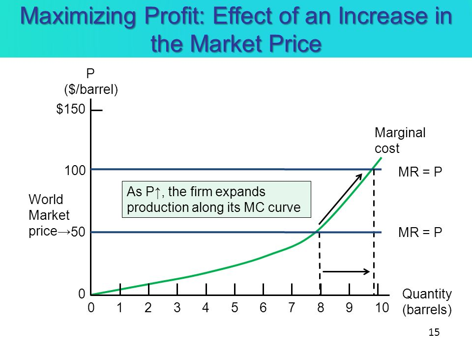 Maximizing Profit: Effect of an Increase in the Market Price P ($/barrel) Quantity (barrels) 010234567891 100 $150 50 0 MR = P Marginal cost As P, the