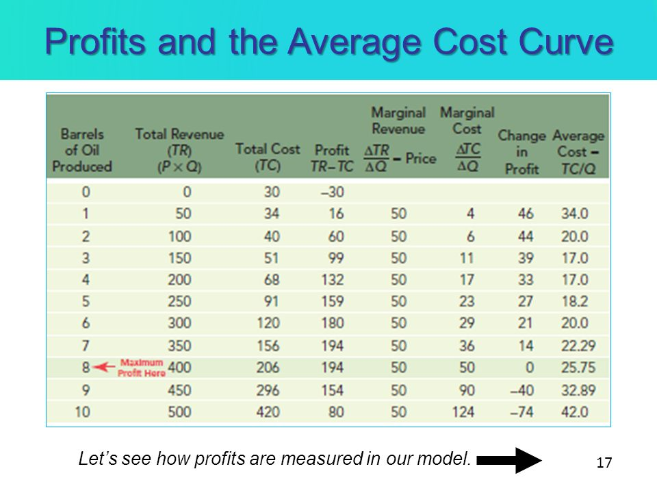 Profits and the Average Cost Curve Lets see how profits are measured in our model. 17