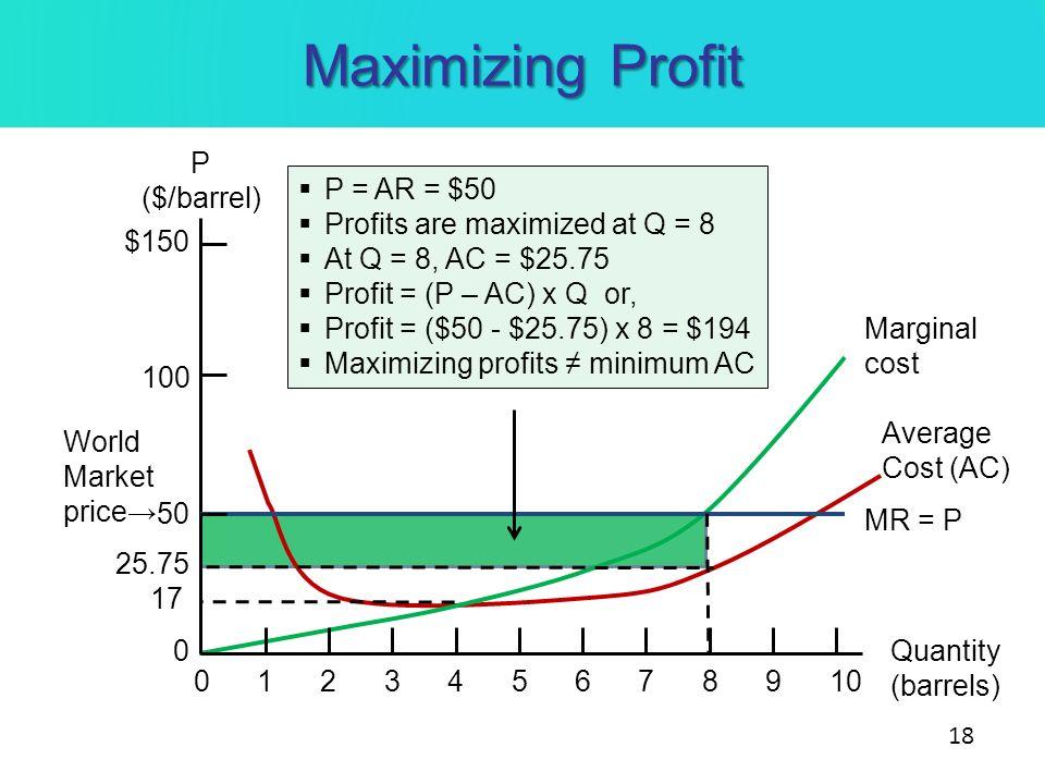 Maximizing Profit P ($/barrel) Quantity (barrels) 010234567891 100 $150 50 0 MR = P Marginal cost World Market price Average Cost (AC) 17 P = AR = $50
