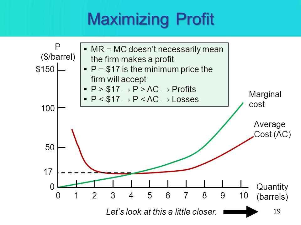 Maximizing Profit P ($/barrel) Quantity (barrels) 010234567891 100 $150 50 0 Marginal cost Average Cost (AC) 17 MR = MC doesnt necessarily mean the fi