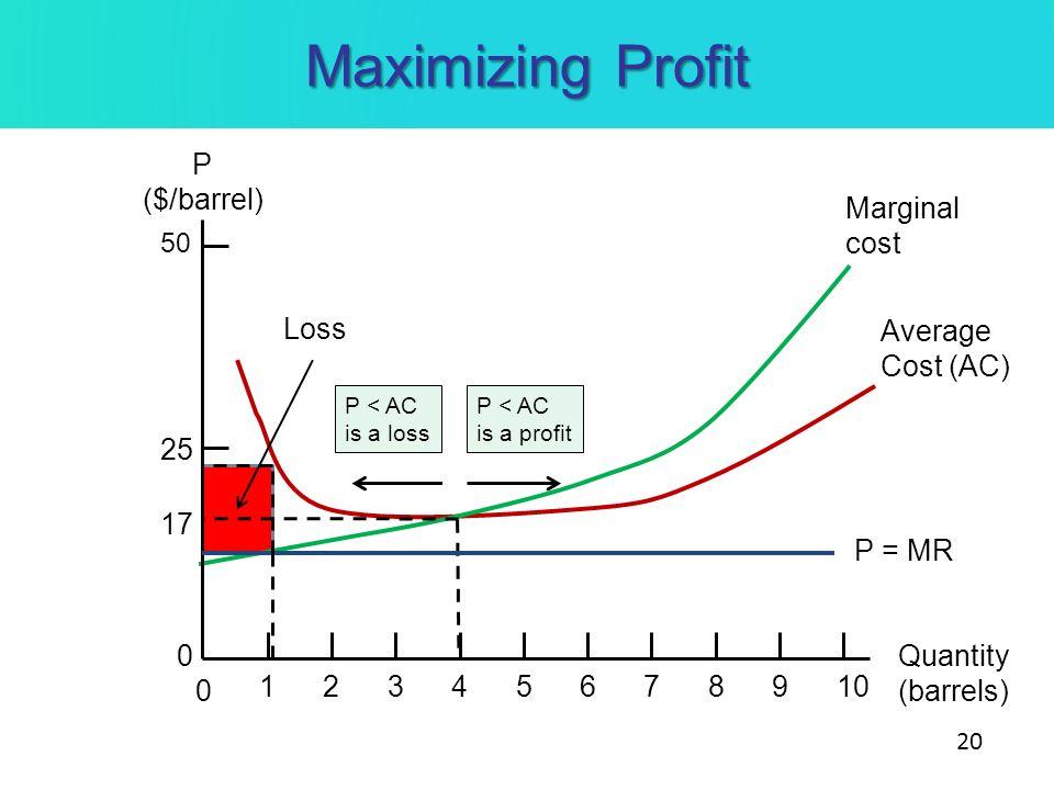 Maximizing Profit P ($/barrel) Quantity (barrels) 0 10234567891 50 25 0 Marginal cost Average Cost (AC) 17 Loss P = MR P < AC is a profit P < AC is a