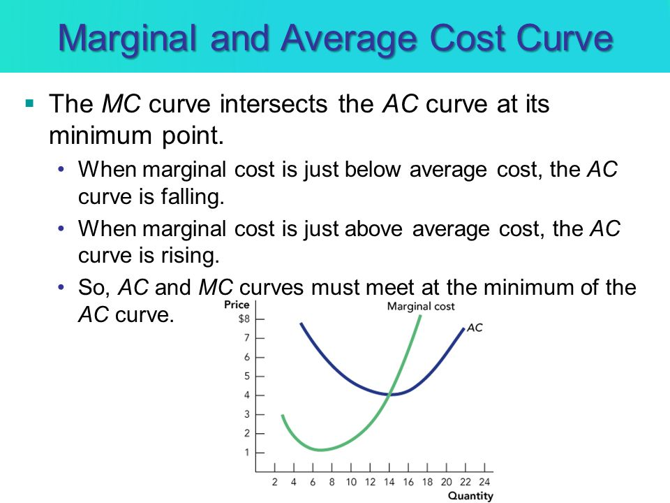 Marginal and Average Cost Curve The MC curve intersects the AC curve at its minimum point. When marginal cost is just below average cost, the AC curve