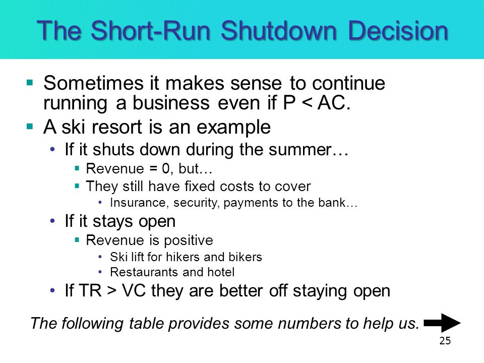 The Short-Run Shutdown Decision Sometimes it makes sense to continue running a business even if P < AC. A ski resort is an example If it shuts down du