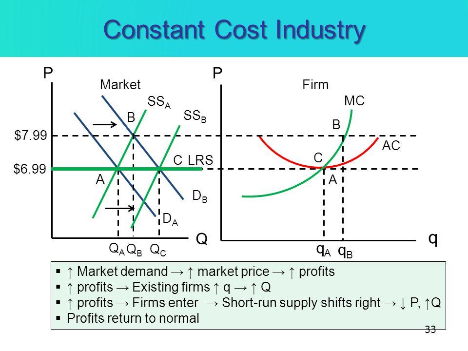 Constant Cost Industry MarketFirm P P q Q $6.99 SS A DADA AC MC QAQA qAqA A Market demand market price profits profits Existing firms q Q profits Firm