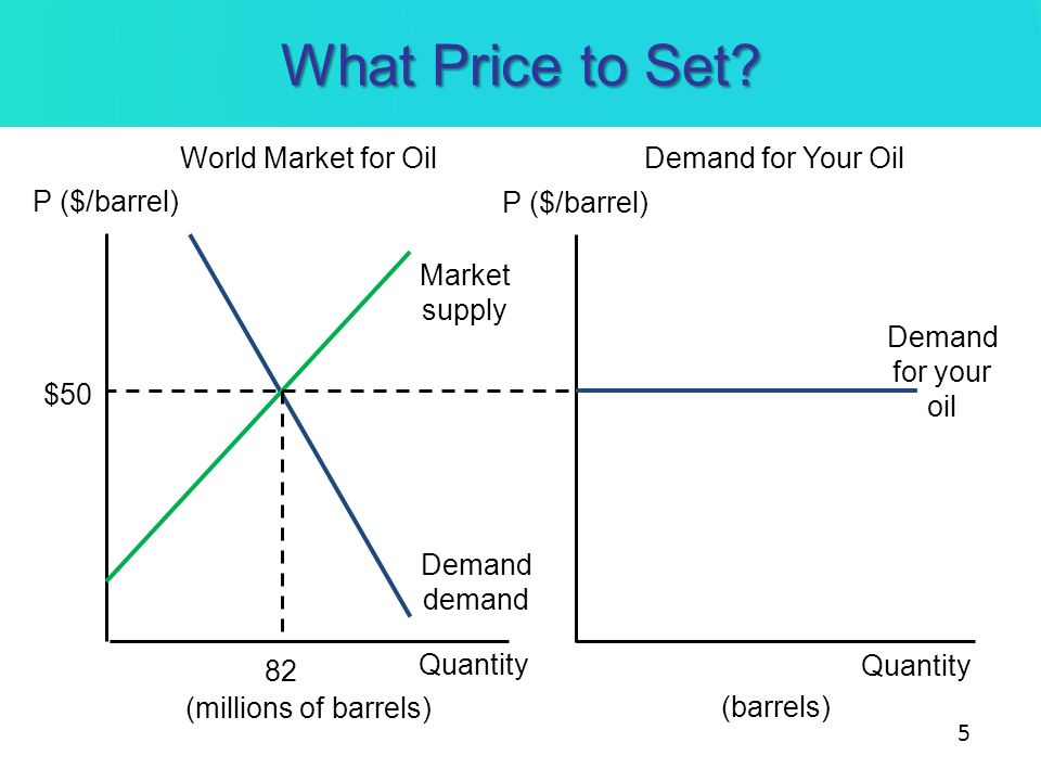What Price to Set? World Market for OilDemand for Your Oil P ($/barrel) Quantity (millions of barrels) Quantity Demand demand Market supply $50 (barre