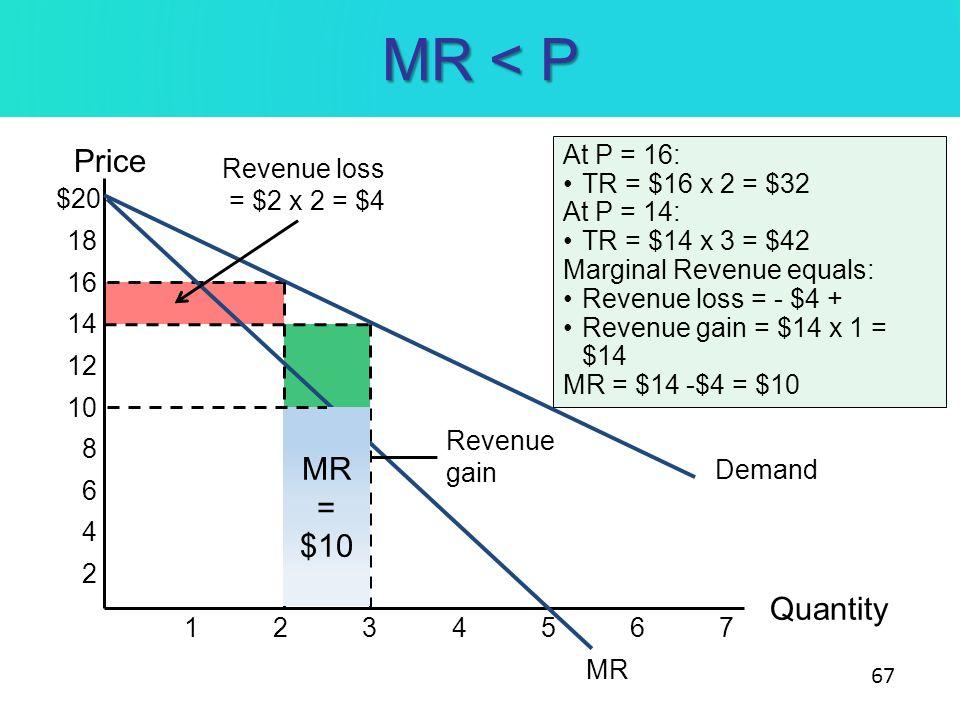 MR < P Price Quantity 234675 1 $20 18 16 14 12 10 8 6 4 2 Demand MR Revenue loss = $2 x 2 = $4 At P = 16: TR = $16 x 2 = $32 At P = 14: TR = $14 x 3 =