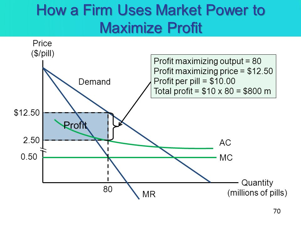 How a Firm Uses Market Power to Maximize Profit Quantity (millions of pills) Price ($/pill) MR Demand AC MC Profit maximizing output = 80 Profit maxim
