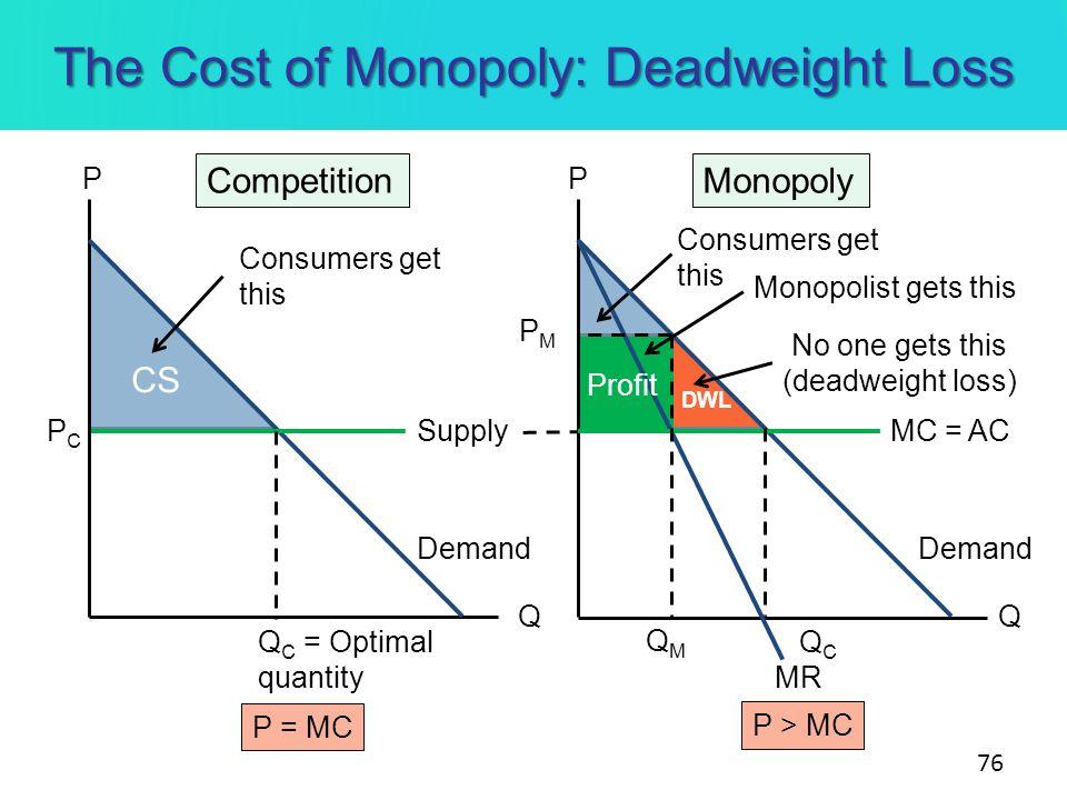 The Cost of Monopoly: Deadweight Loss 76 PP MonopolyCompetition Q C = Optimal quantity PCPC Monopolist gets this Supply MR Demand MC = AC PMPM QCQC CS