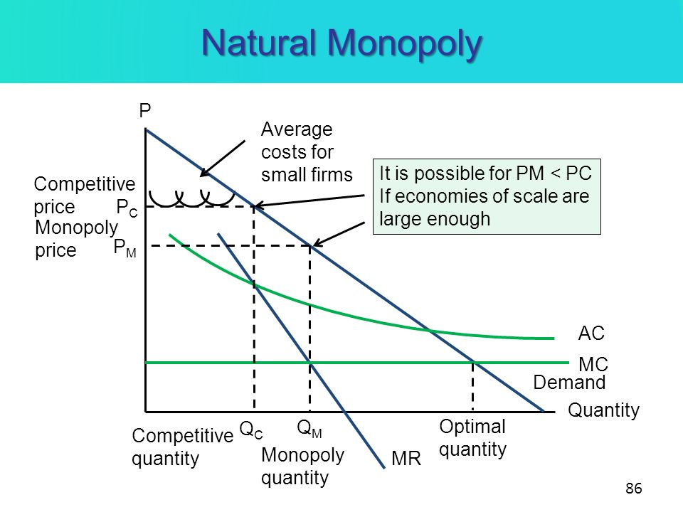 Natural Monopoly 86 P Quantity MR Demand Competitive price PCPC Average costs for small firms AC MC QCQC Competitive quantity QMQM PMPM Monopoly quant