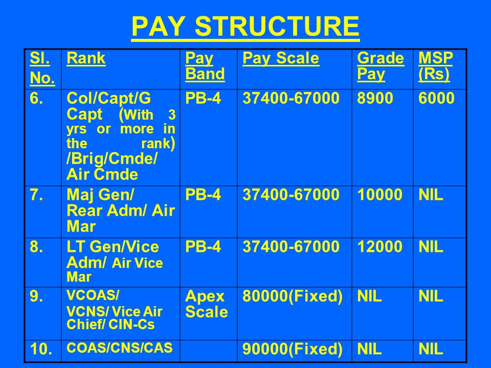 PAY STRUCTURE Sl. No.