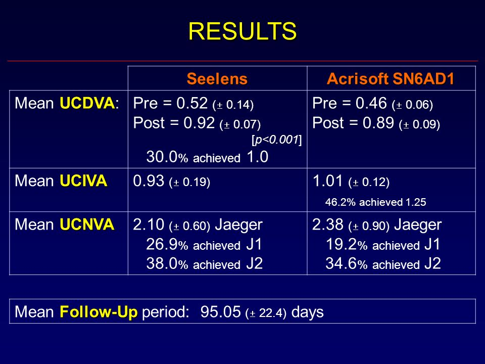 RESULTS Seelens Acrisoft SN6AD1 UCDVA Mean UCDVA:Pre = 0.52 ( 0.14) Post = 0.92 ( 0.07) [p<0.001] 30.0 % achieved 1.0 Pre = 0.46 ( 0.06) Post = 0.89 (