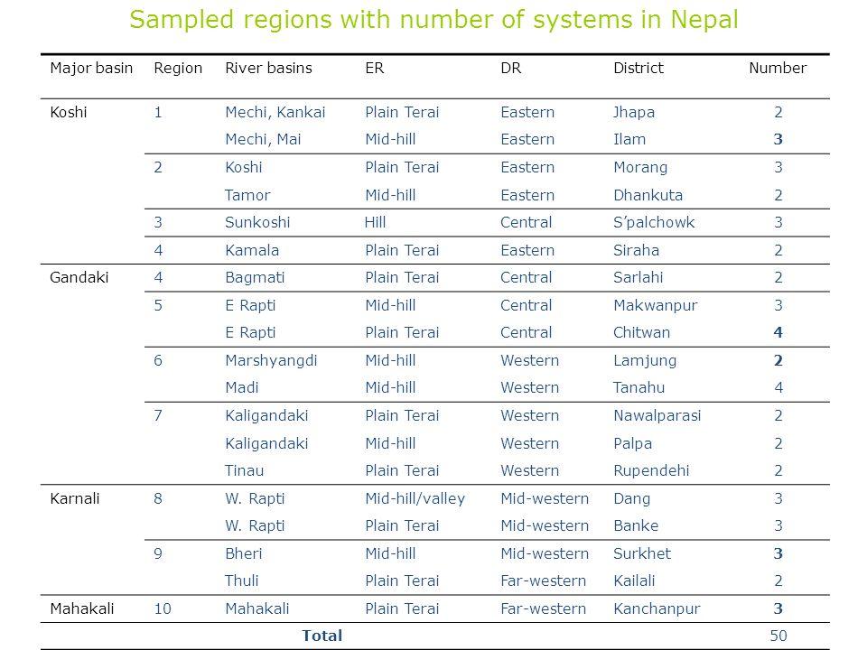 Sampled regions with number of systems in Nepal Major basinRegionRiver basinsERDRDistrictNumber Koshi1Mechi, KankaiPlain TeraiEasternJhapa2 Mechi, Mai