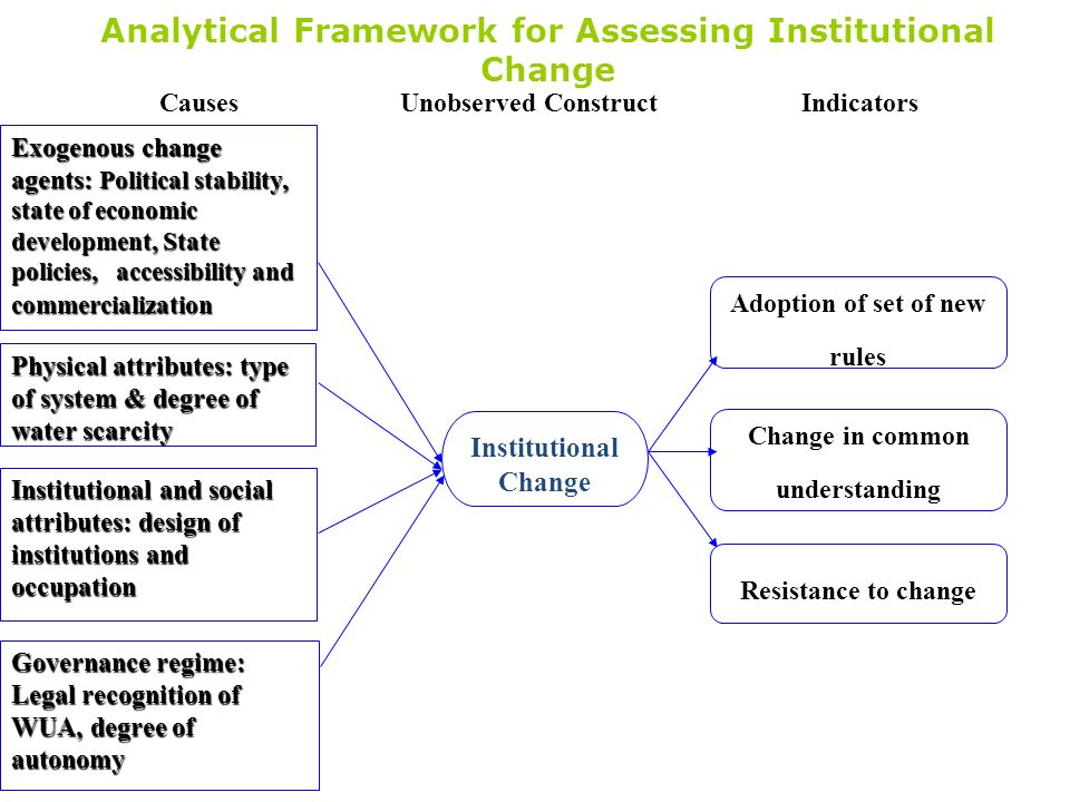 Analytical Framework for Assessing Institutional Change Institutional Change Exogenous change agents: Political stability, state of economic developme