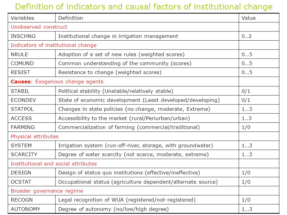 Definition of indicators and causal factors of institutional change VariablesDefinitionValue Unobserved construct INSCHNGInstitutional change in irrig