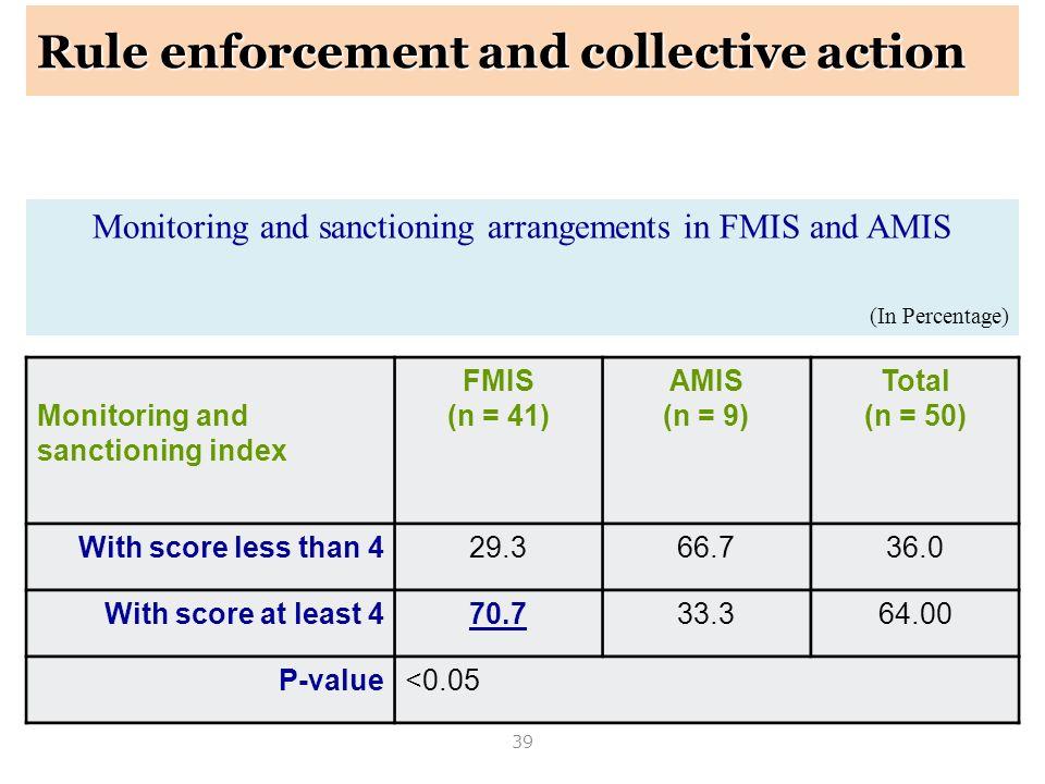 39 Monitoring and sanctioning arrangements in FMIS and AMIS (In Percentage) Monitoring and sanctioning index FMIS (n = 41) AMIS (n = 9) Total (n = 50)