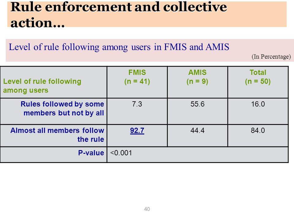40 Level of rule following among users in FMIS and AMIS (In Percentage) Level of rule following among users FMIS (n = 41) AMIS (n = 9) Total (n = 50)