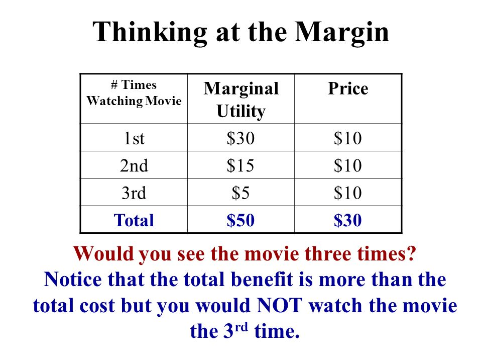 Would you see the movie three times? Notice that the total benefit is more than the total cost but you would NOT watch the movie the 3 rd time. Thinki