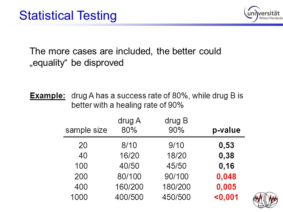 The more cases are included, the better could equality be disproved Example:drug A has a success rate of 80%, while drug B is better with a healing ra