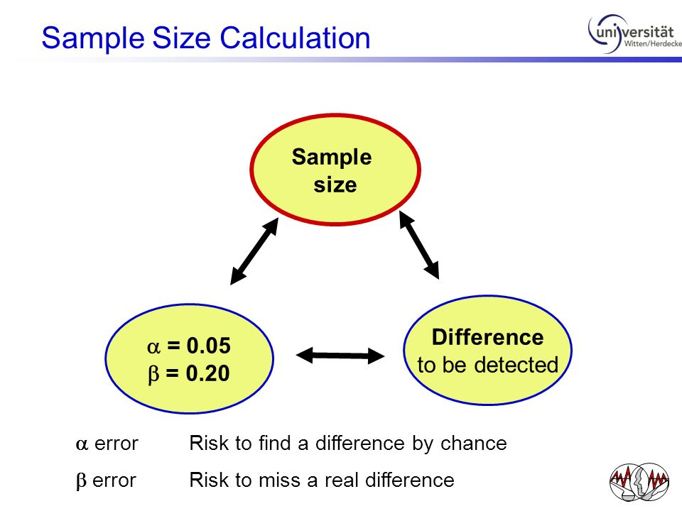 Sample size = 0.05 = 0.20 Difference to be detected errorRisk to find a difference by chance errorRisk to miss a real difference Sample Size Calculati