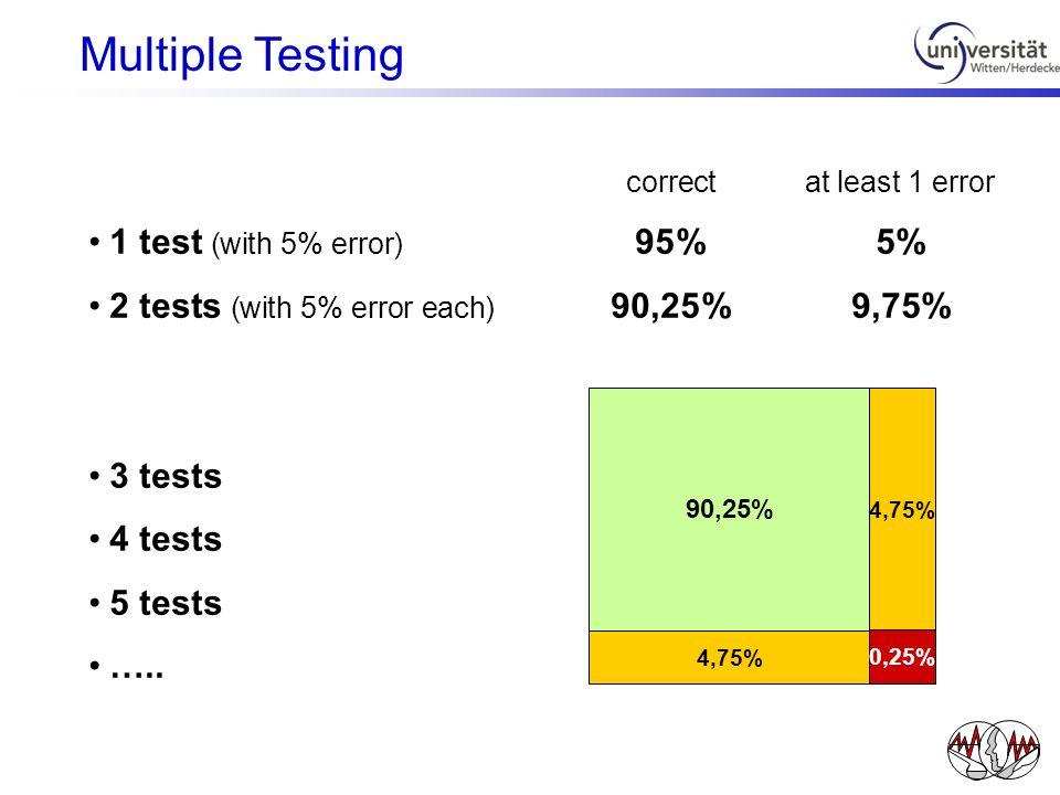 correctat least 1 error 1 test (with 5% error) 95%5% 2 tests (with 5% error each) 90,25%9,75% 3 tests 4 tests 5 tests ….. 90,25% 4,75% 0,25% Multiple