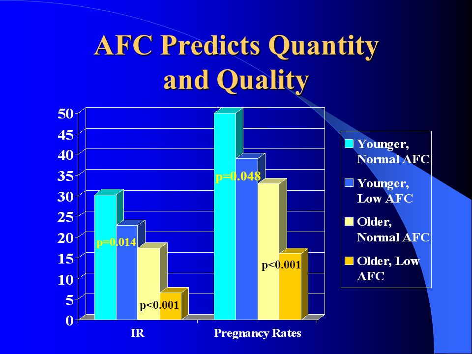 AFC Predicts Quantity and Quality p=0.014 p=0.048 p<0.001