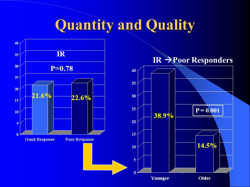 Quantity and Quality IR Poor Responders 38.9% 14.5% P = 0.001 IR 21.6% 22.6% P=0.78
