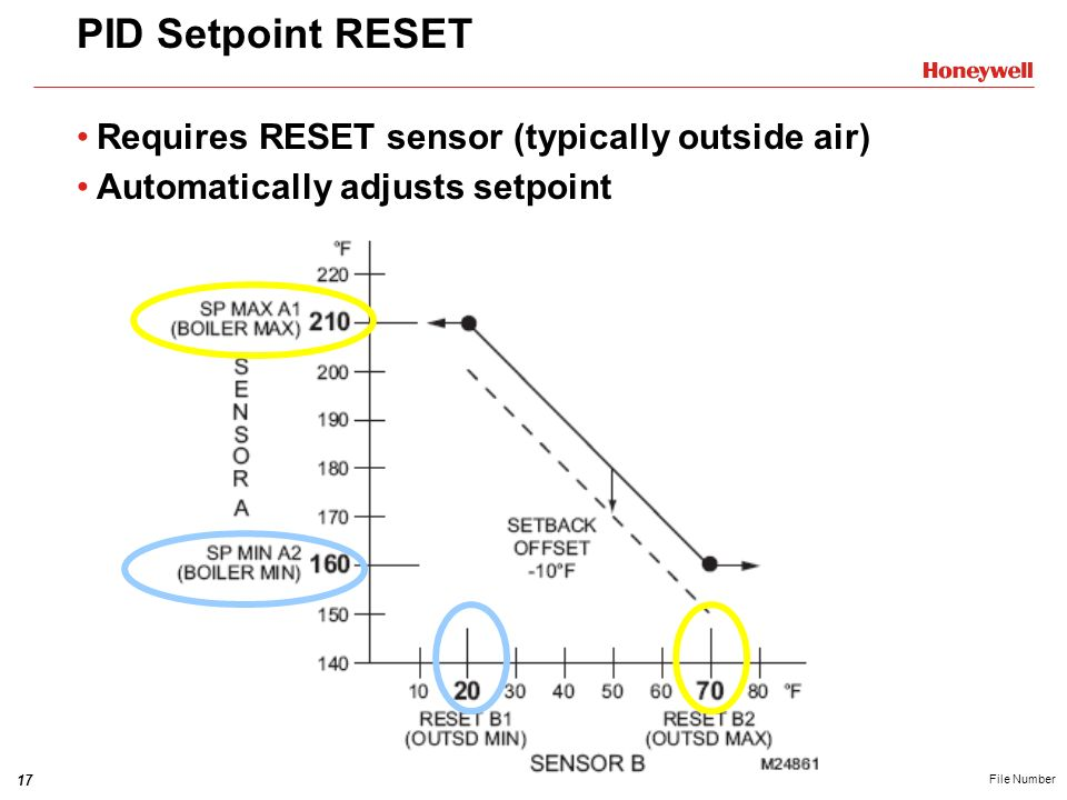 17HONEYWELL - CONFIDENTIAL File Number PID Setpoint RESET Requires RESET sensor (typically outside air) Automatically adjusts setpoint