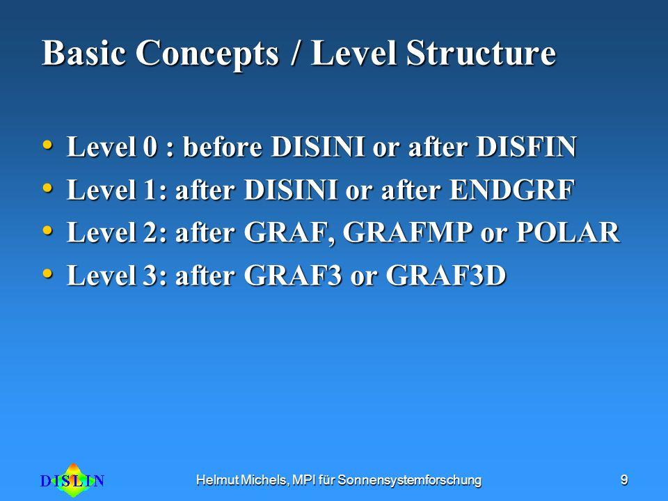 Helmut Michels, MPI für Sonnensystemforschung9 Basic Concepts / Level Structure Level 0 : before DISINI or after DISFIN Level 0 : before DISINI or aft
