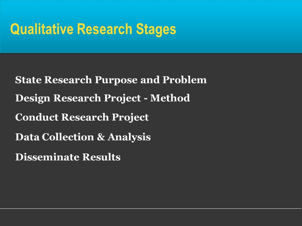 Qualitative Research Stages State Research Purpose and Problem Design Research Project - Method Conduct Research Project Data Collection & Analysis Di