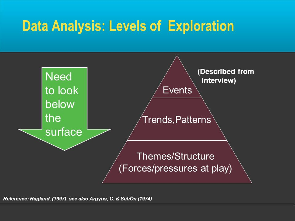 Data Analysis: Levels of Exploration Reference: Hagland, (1997), see also Argyris, C. & SchÖn (1974) Need to look below the surface (Described from In