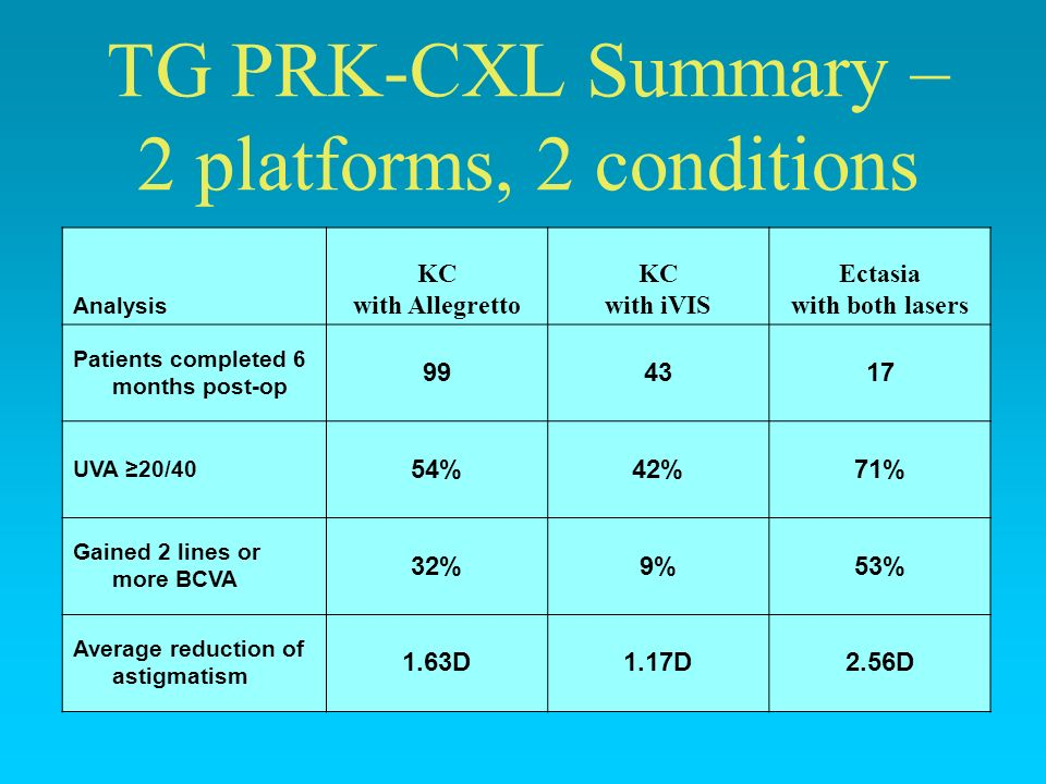 TG PRK-CXL Summary – 2 platforms, 2 conditions Analysis KC with Allegretto KC with iVIS Ectasia with both lasers Patients completed 6 months post-op 9
