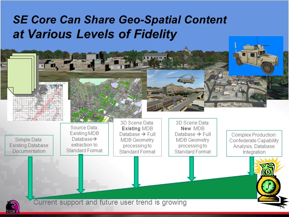 SE Core Can Share Geo-Spatial Content at Various Levels of Fidelity Simple Data: Existing Database Documentation Complex Production: Confederate Capab