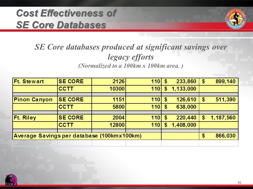 Cost Effectiveness of SE Core Databases SE Core databases produced at significant savings over legacy efforts (Normalized to a 100km x 100km area. ) 1